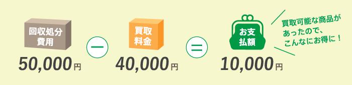 回収処分費用-買取料金=お支払額